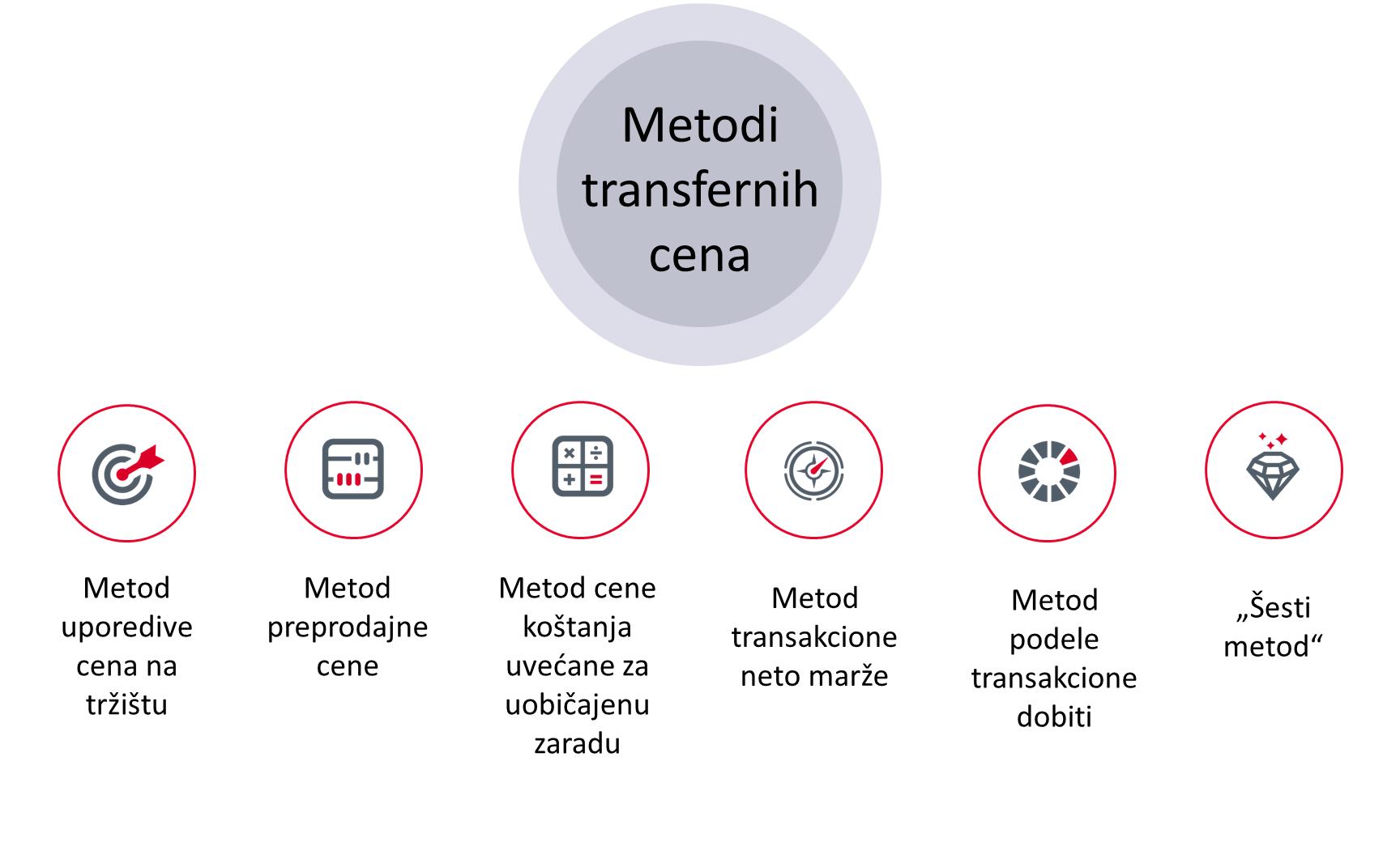 metodi transfernih cena